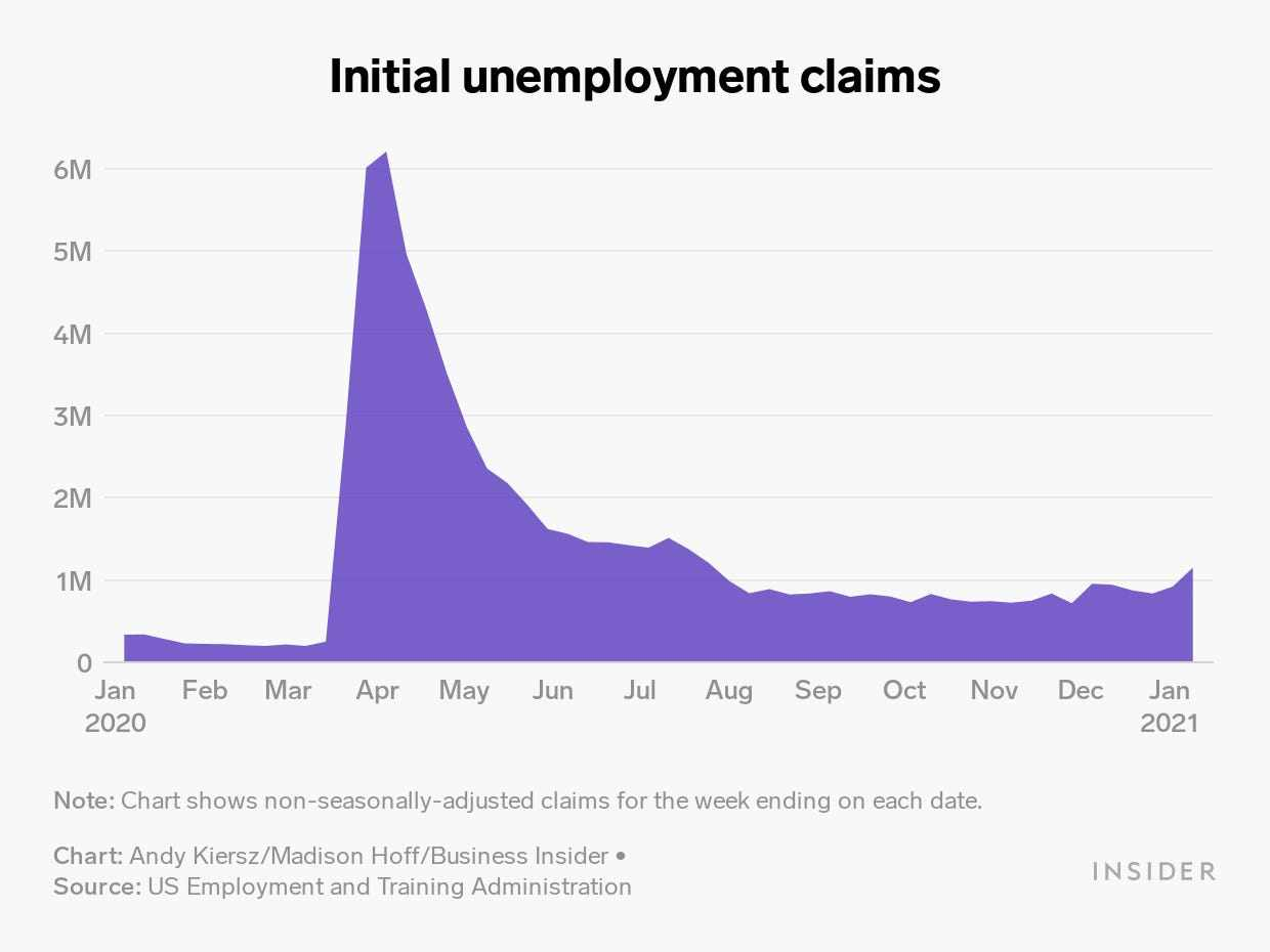 US claims labor jobless market
