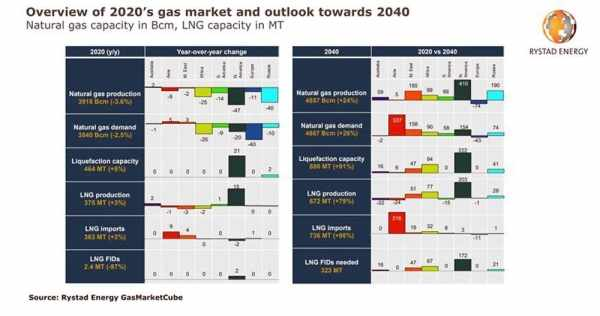 US gas production demand global