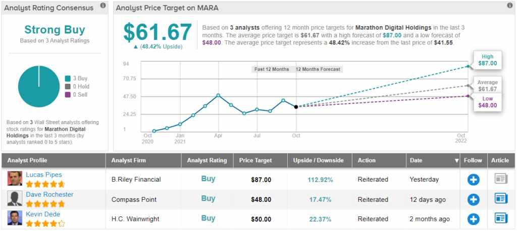 analyst, shares, bitcoin, again, digital,