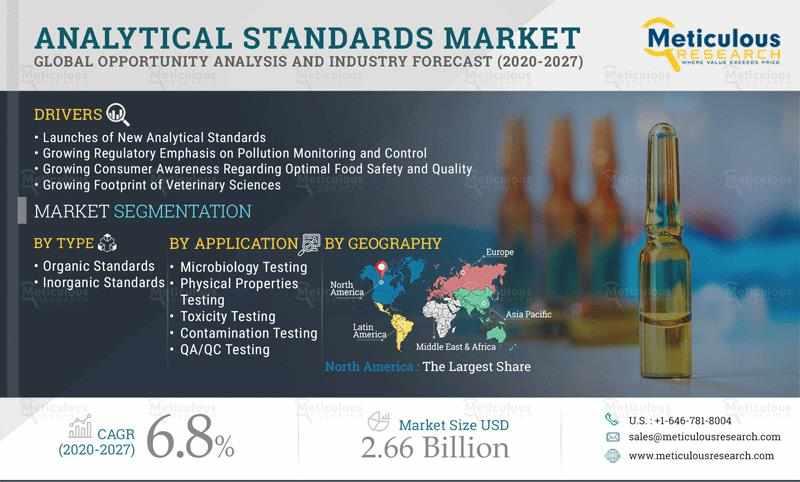 analytical, menafn, standards, food, environmental,