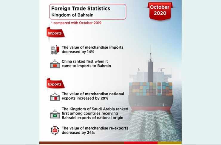bahrain exports national origin increases