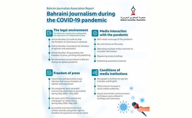 bahrain press bja status coronavirus