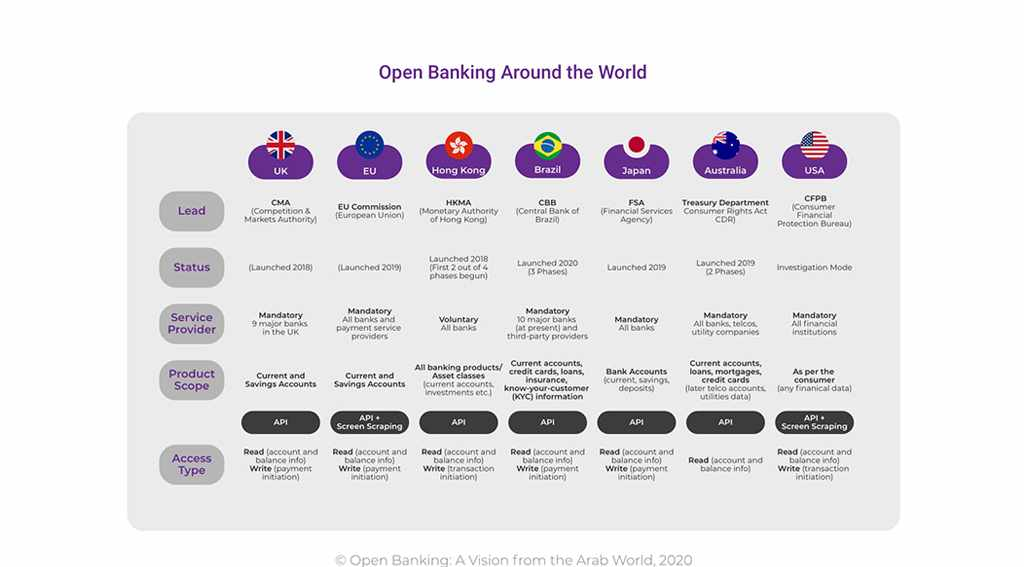 banking arab report world harmonization
