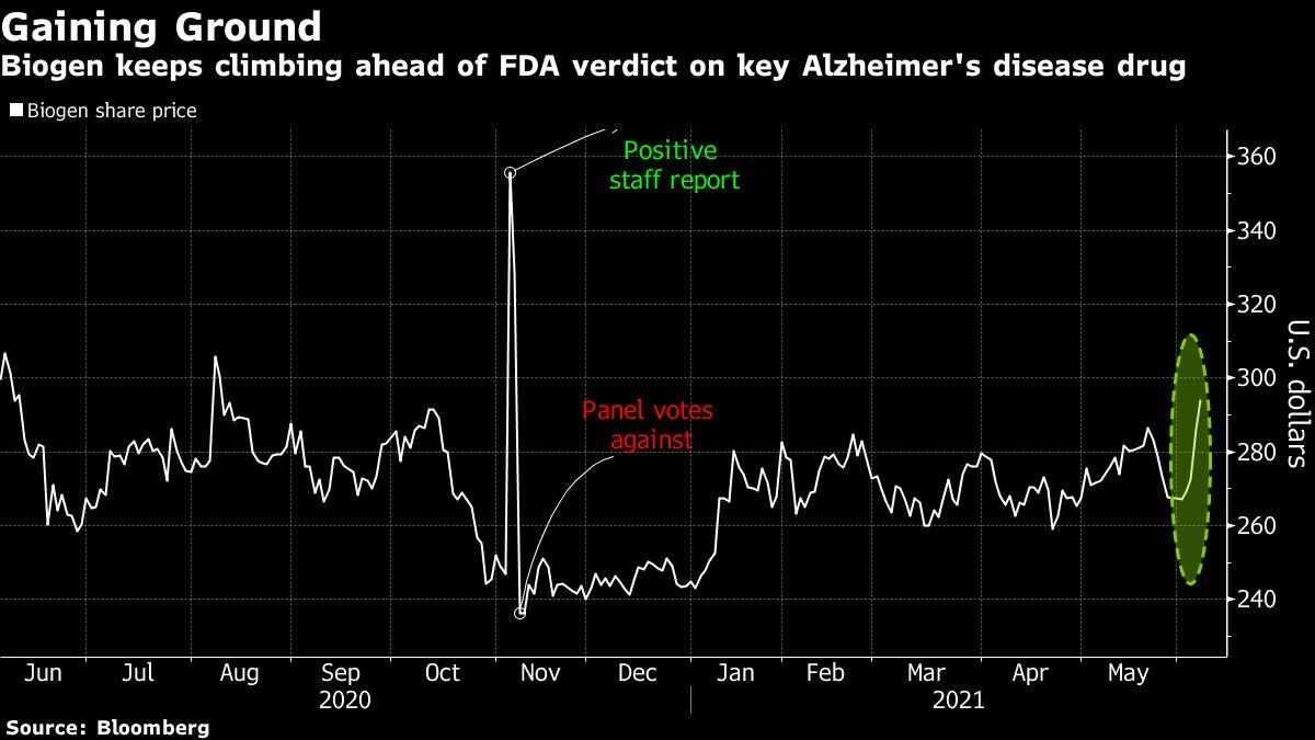 biogen verdict traders fda alzheimer