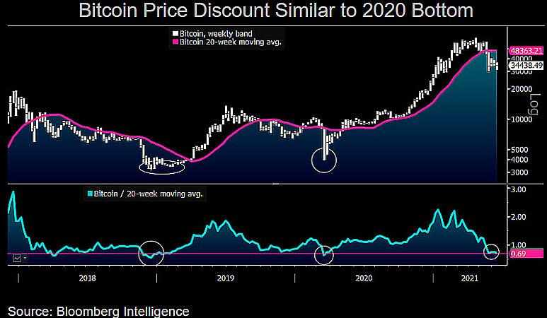 bitcoin discount march steep