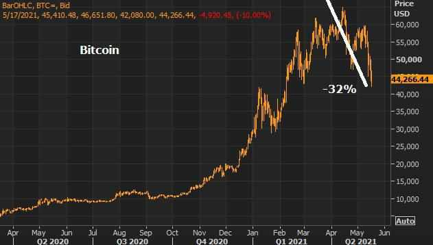 bitcoin gold debate looked asset