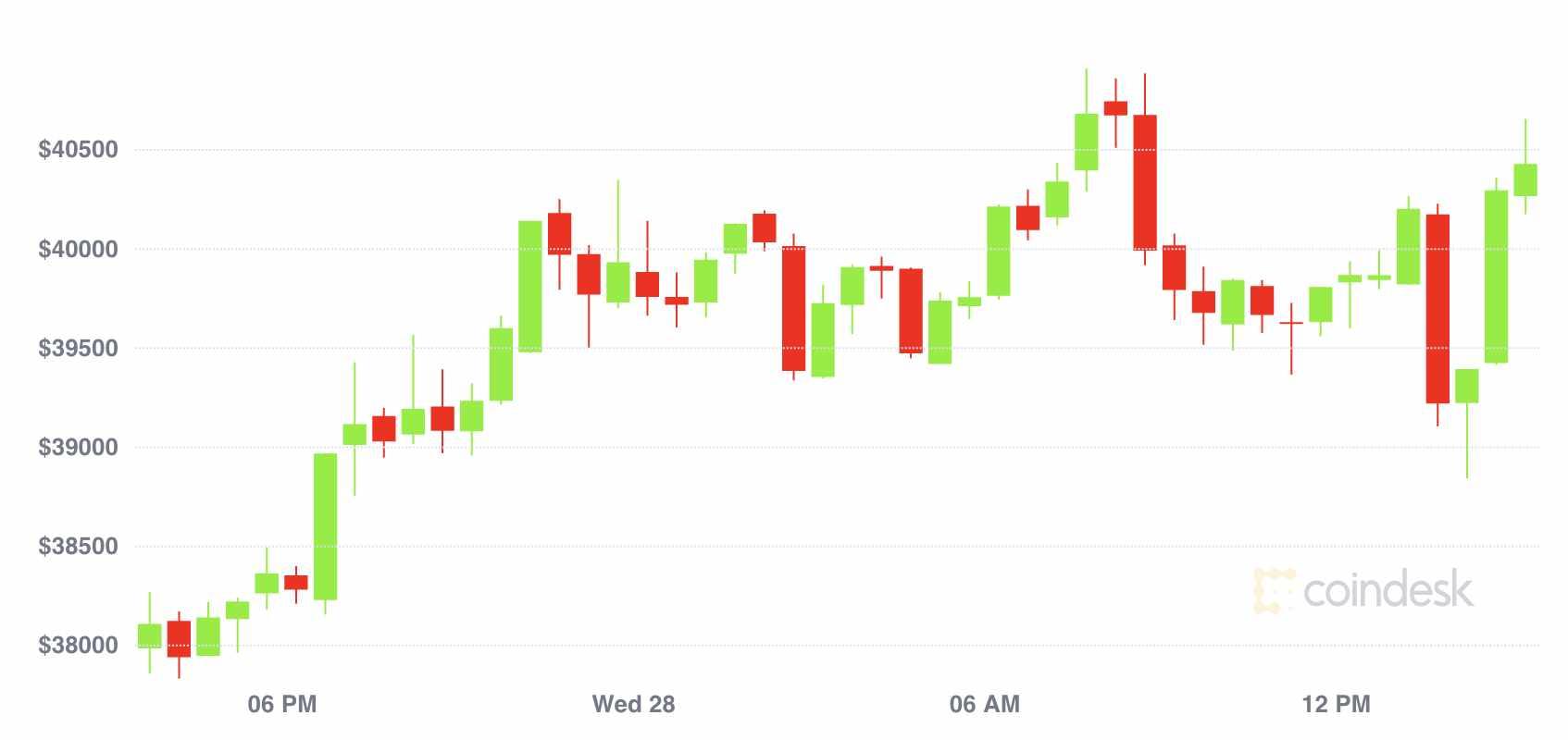 bitcoin market wrap chuh pause
