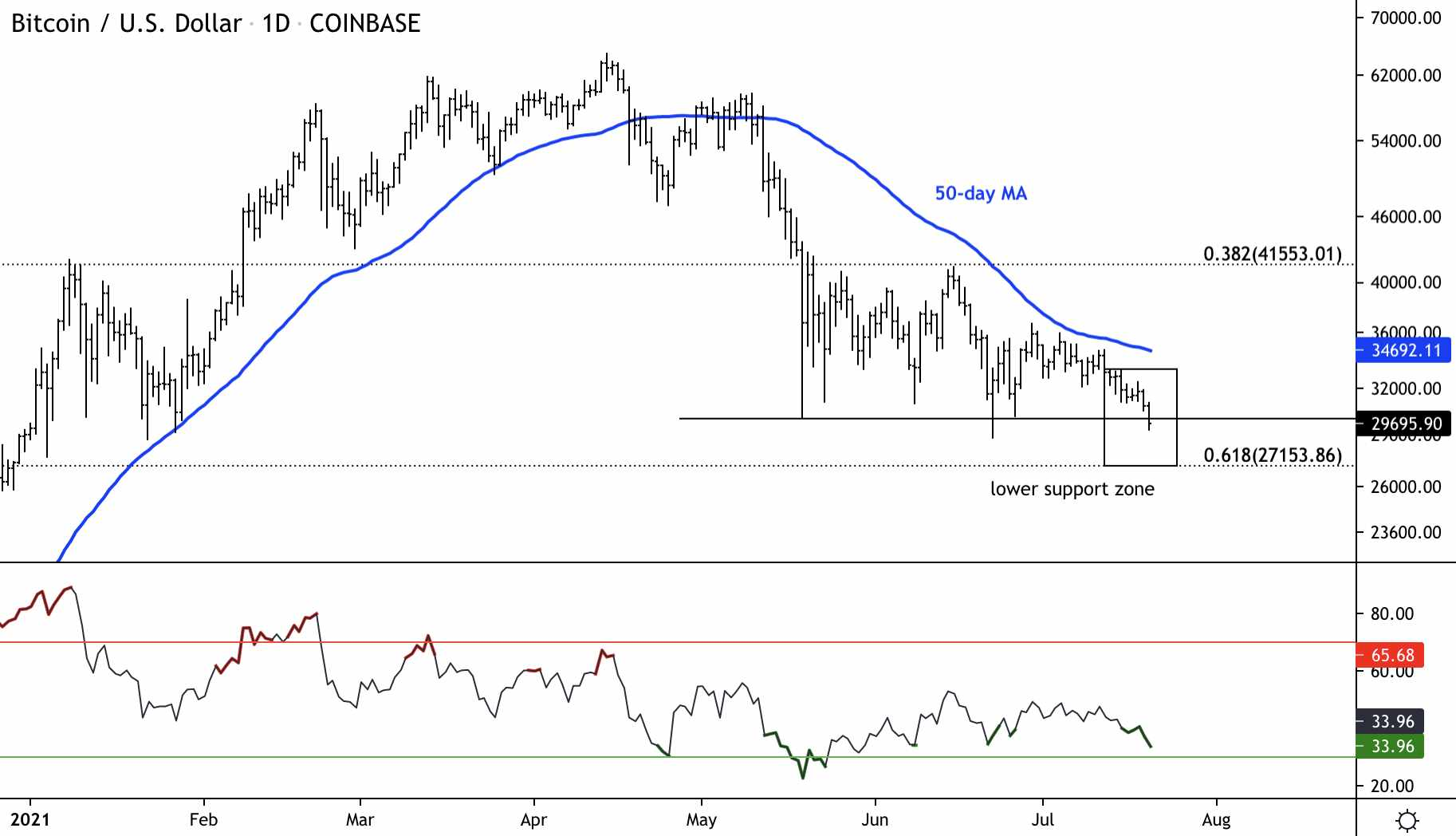 bitcoin support struggles oversold went