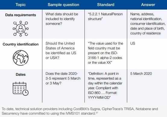blockchain standards lessons ensuring including