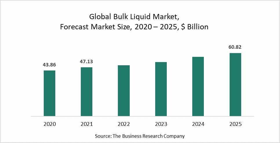 bulk, market, liquid, increasing,