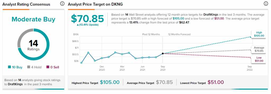 catalysts, draftkings, intriguing, stock, dkng,