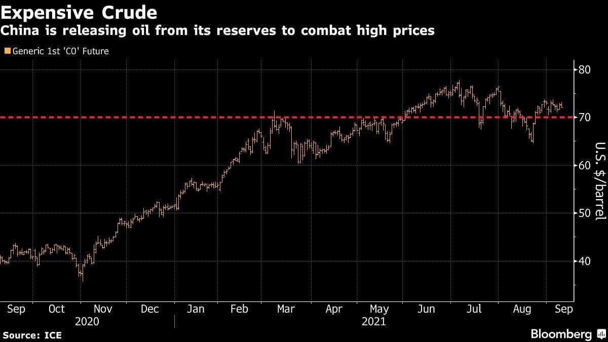 china, oil, reserves, market, intervenes,