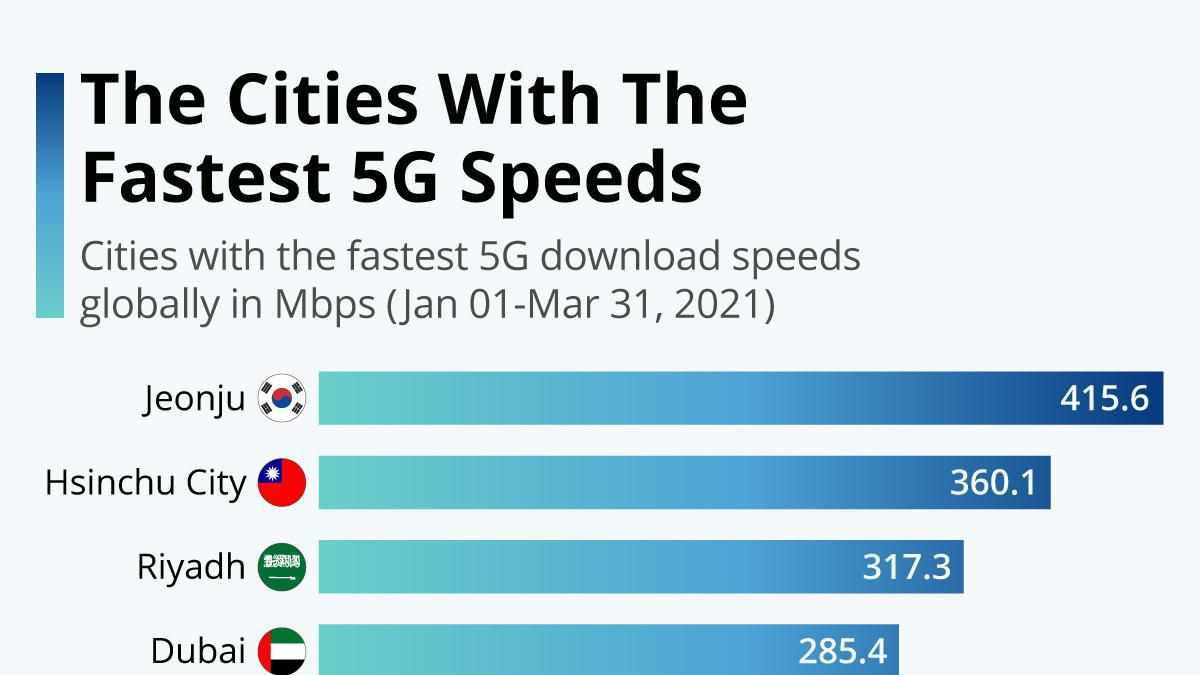 cities fastest infographic mbps speeds