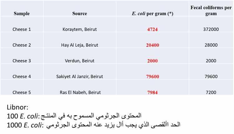 coli, cheese, level, contamination, lebanese,