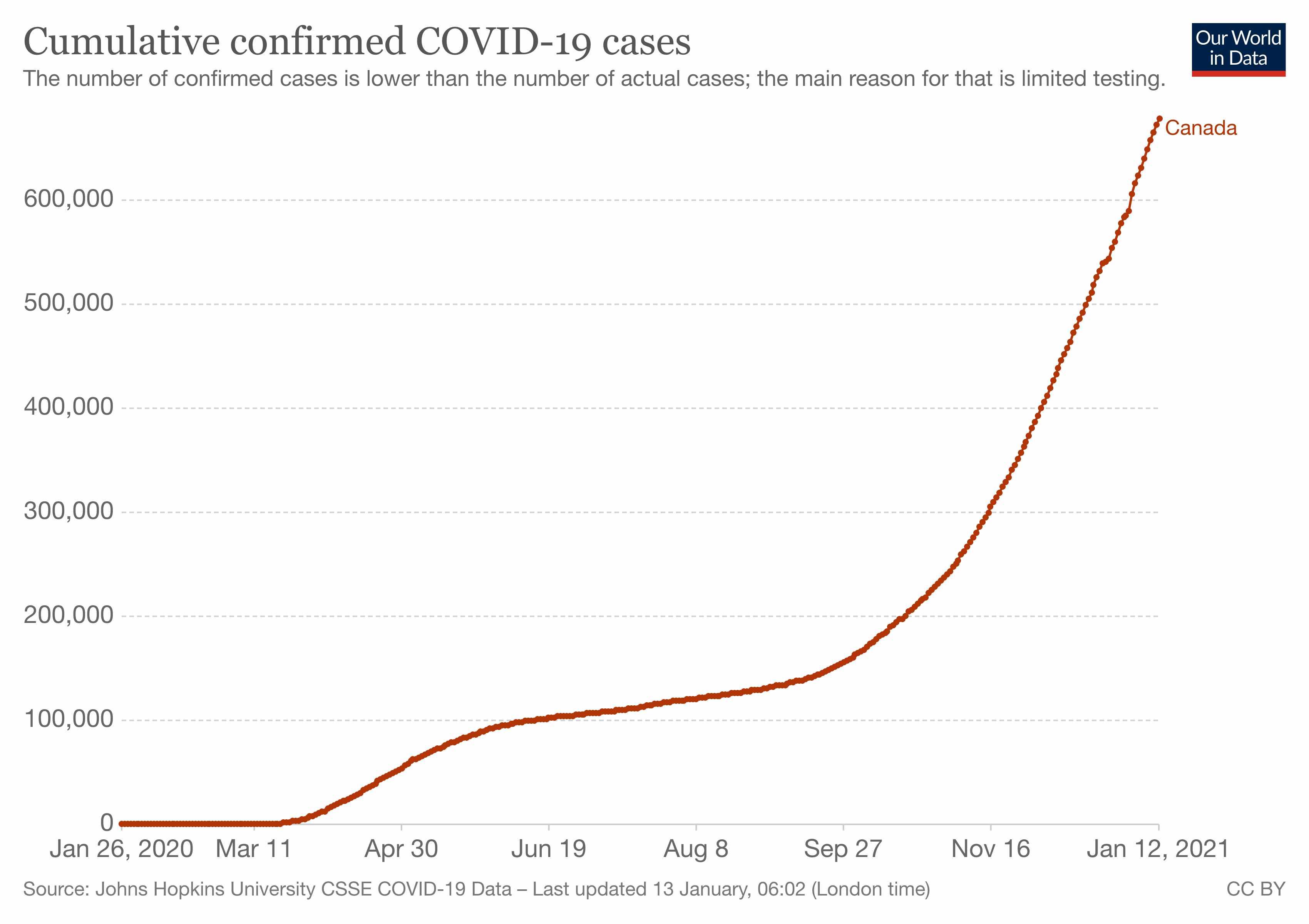 coronavirus pandemic january covid