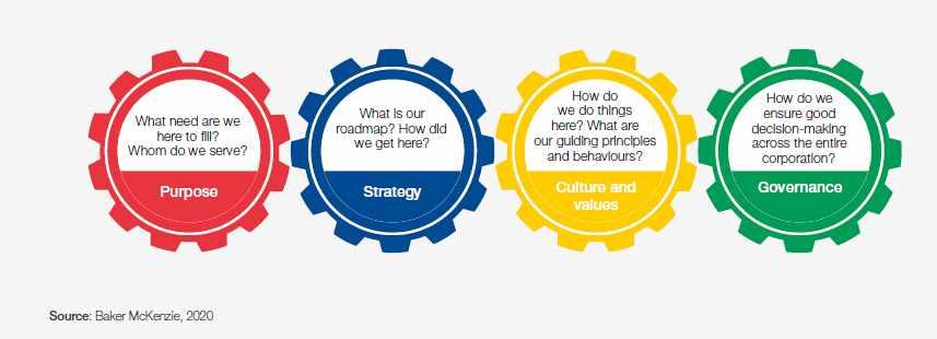 corporate leaders esg tools global