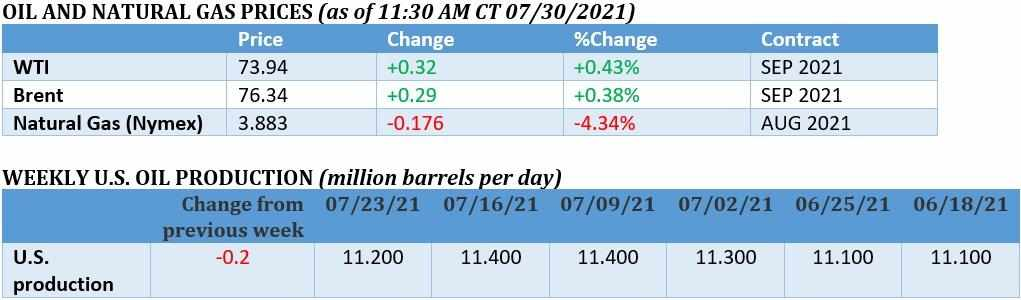 covid, bulls, concerns, oil, prices,