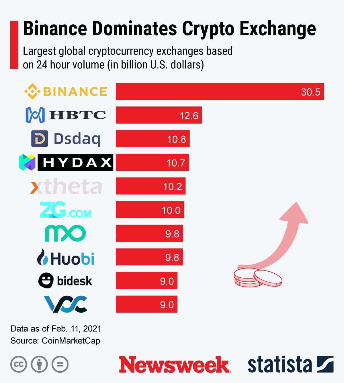 cryptocurrency bitcoin asset exchanges binance