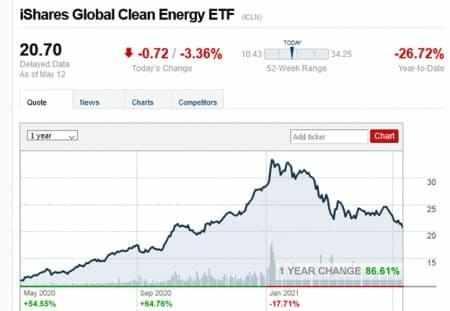 esg finally bubble burst energy