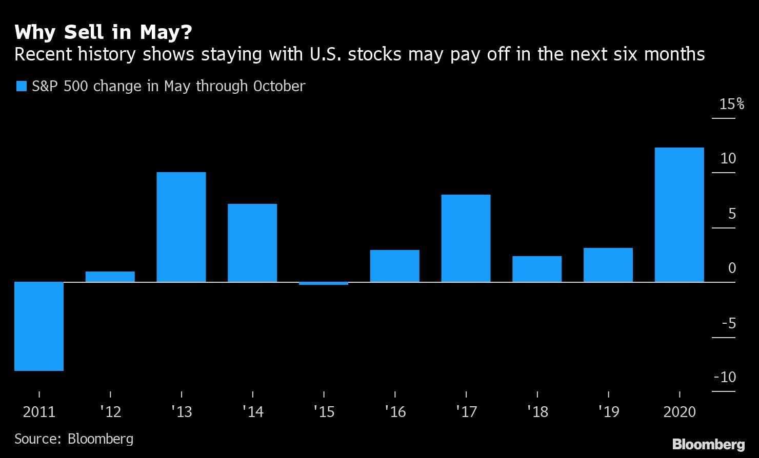 europe stocks dollar markets gains