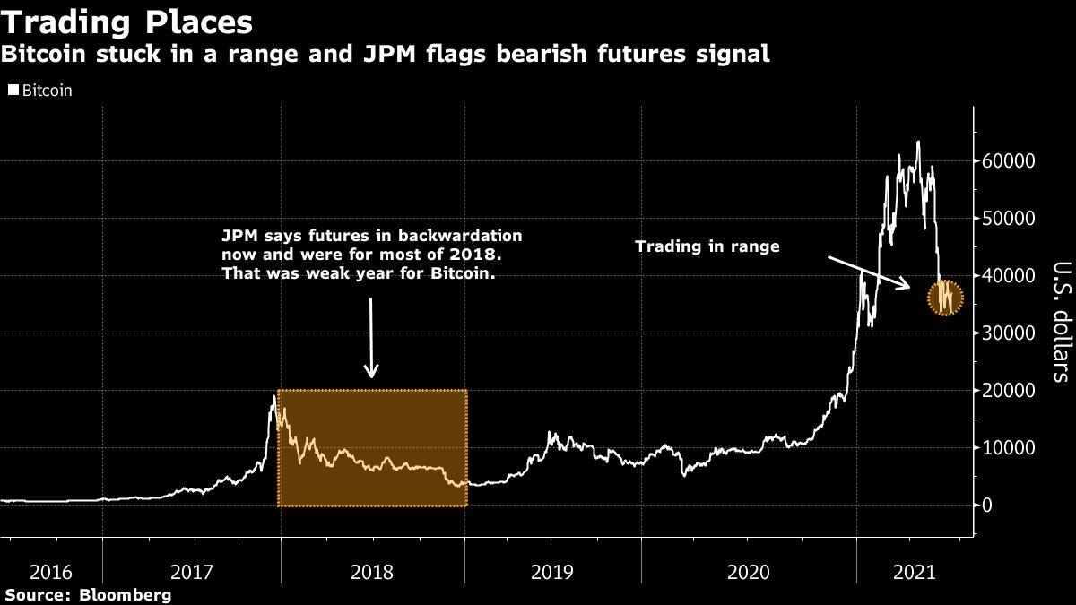 futures jpmorgan bitcoin flash warning