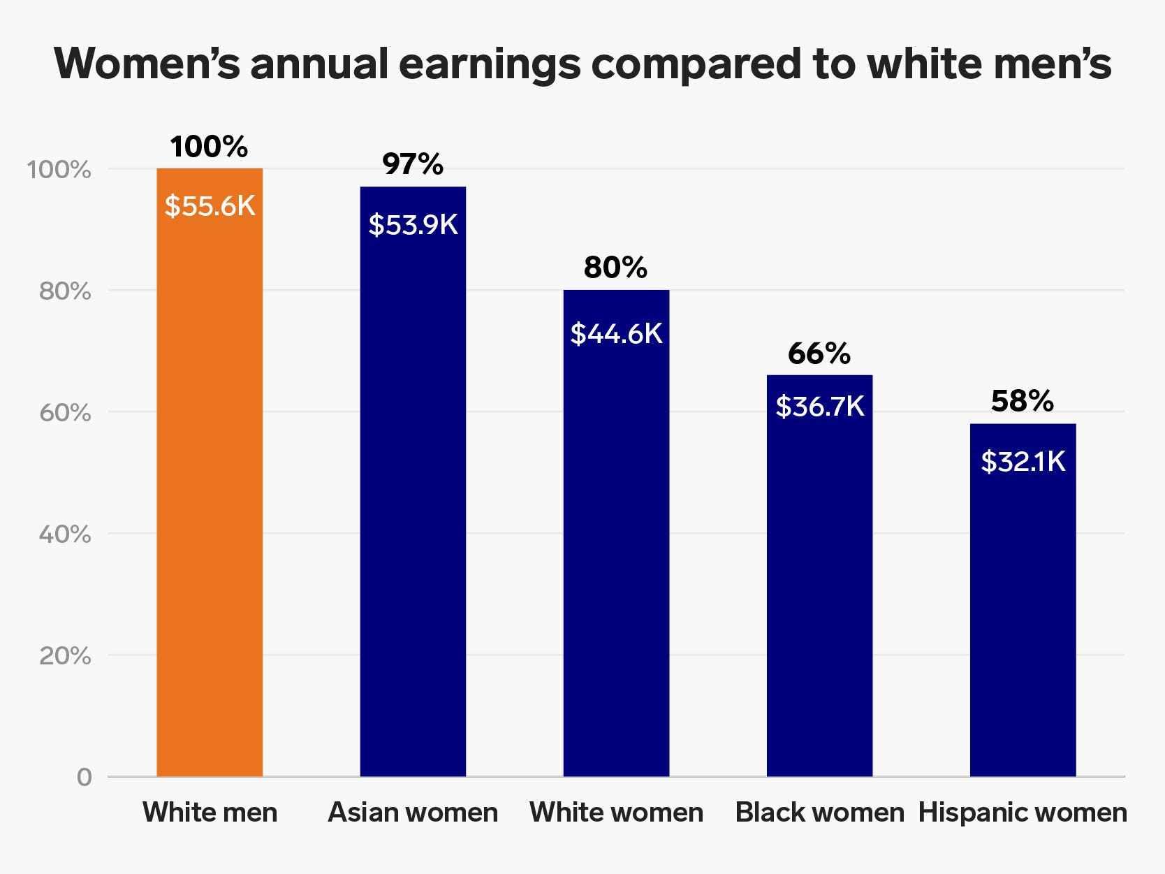 gap women charts glaring salaries