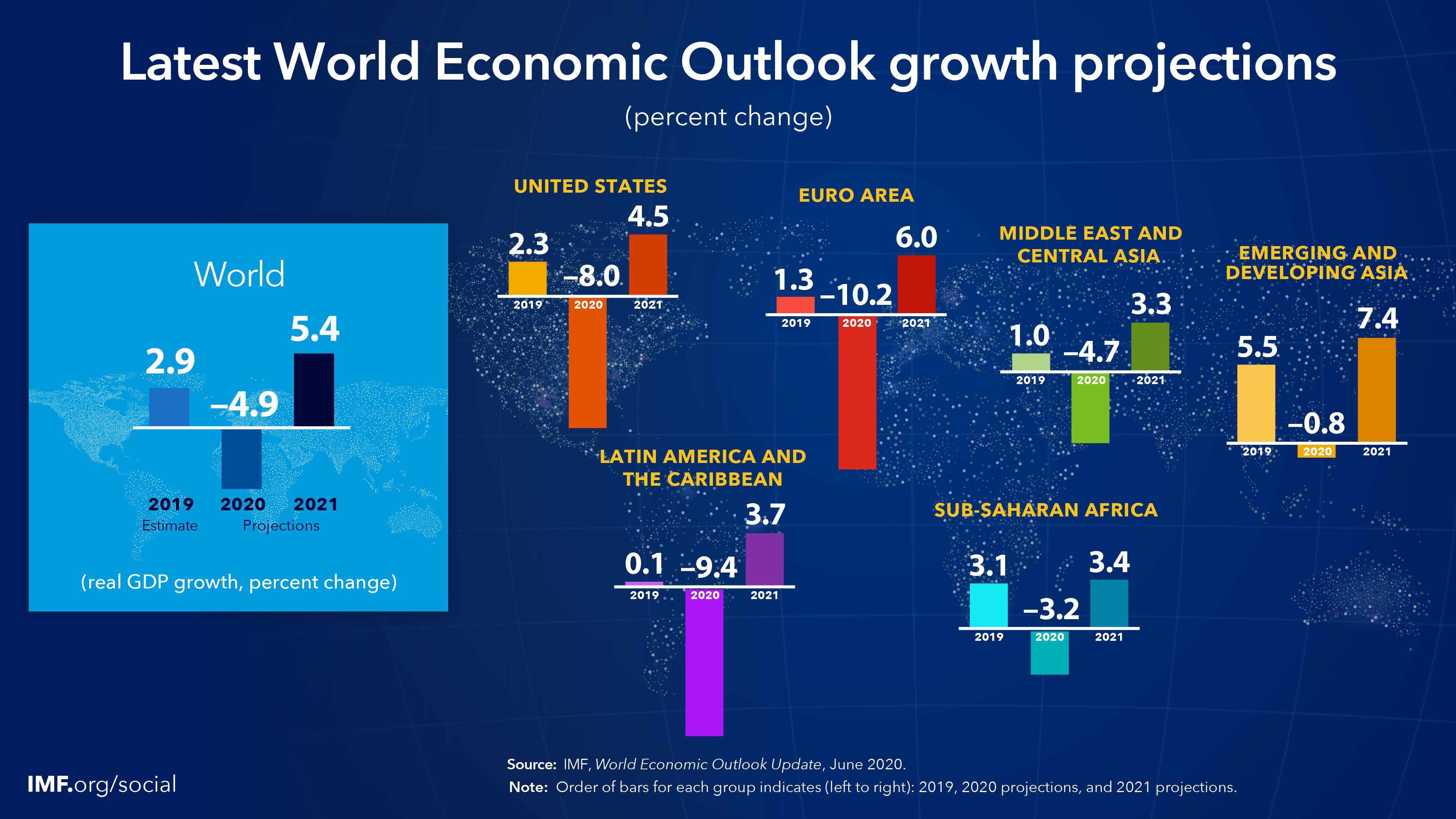 global economy charts vaccine began