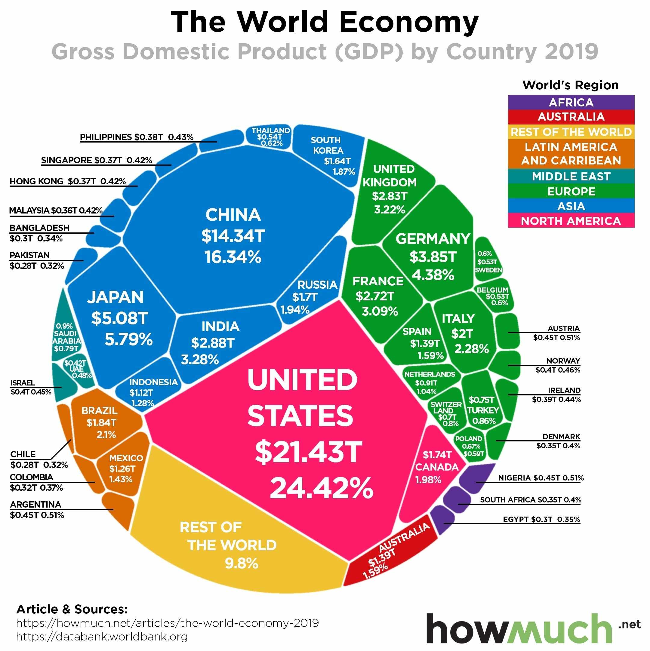 global economy world