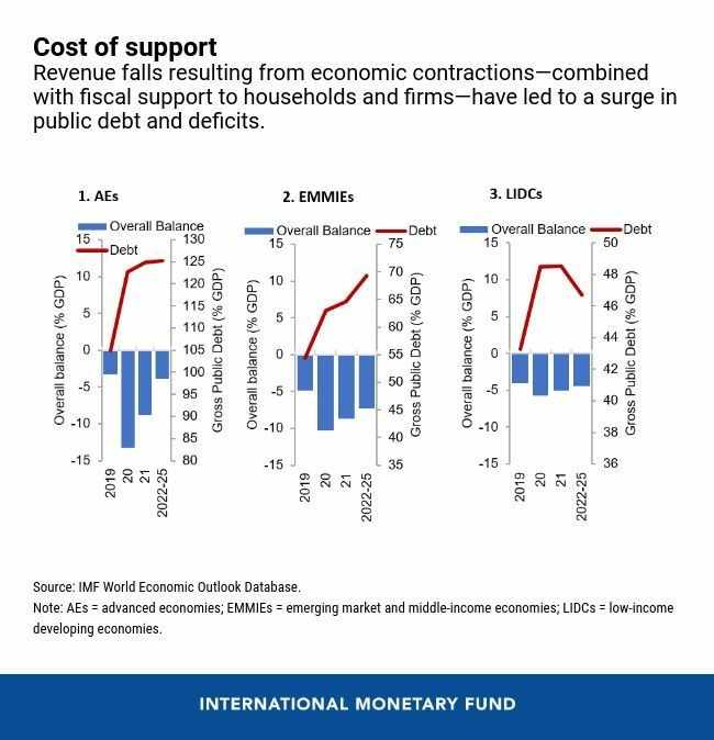 governments recovery sustainable countries support