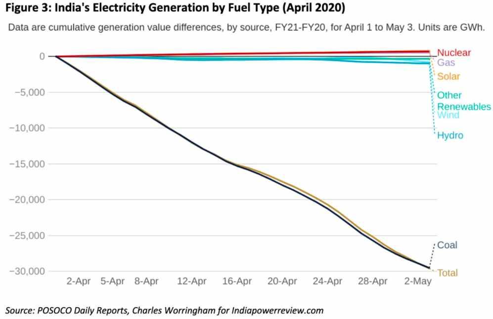 india energy renewable sector solar