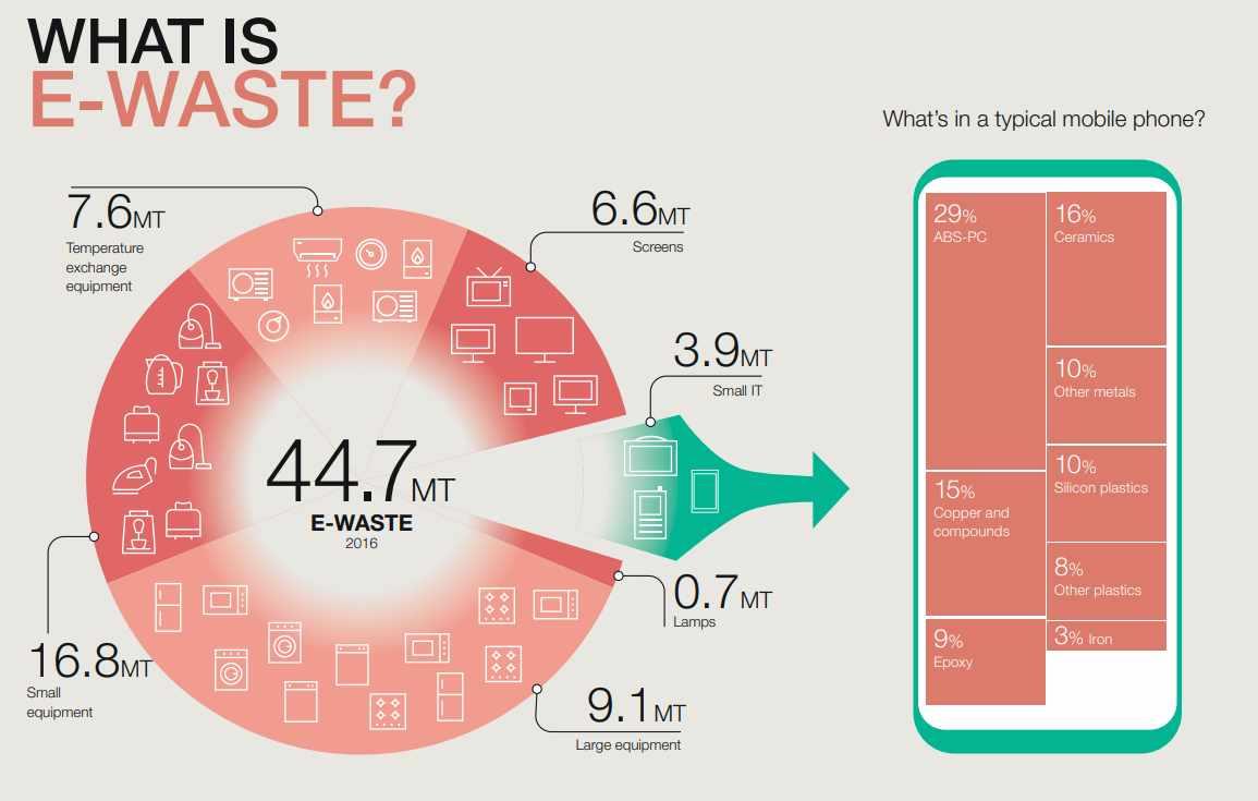 india waste global problem karo