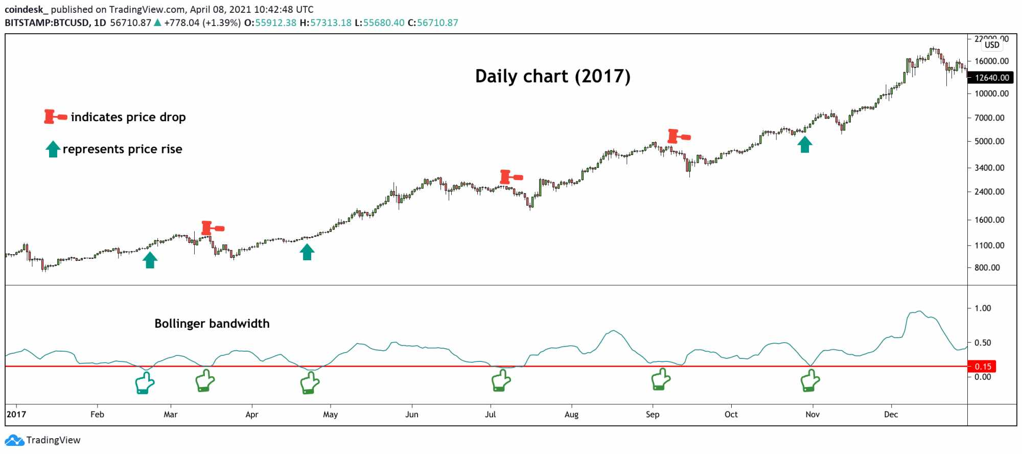 indicator bitcoin suggests overdue