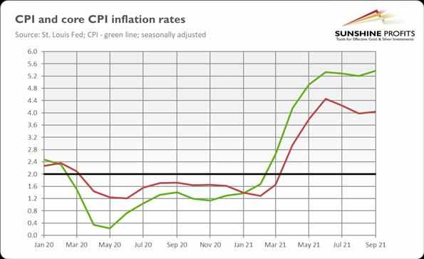 inflation, advances, gold, except,