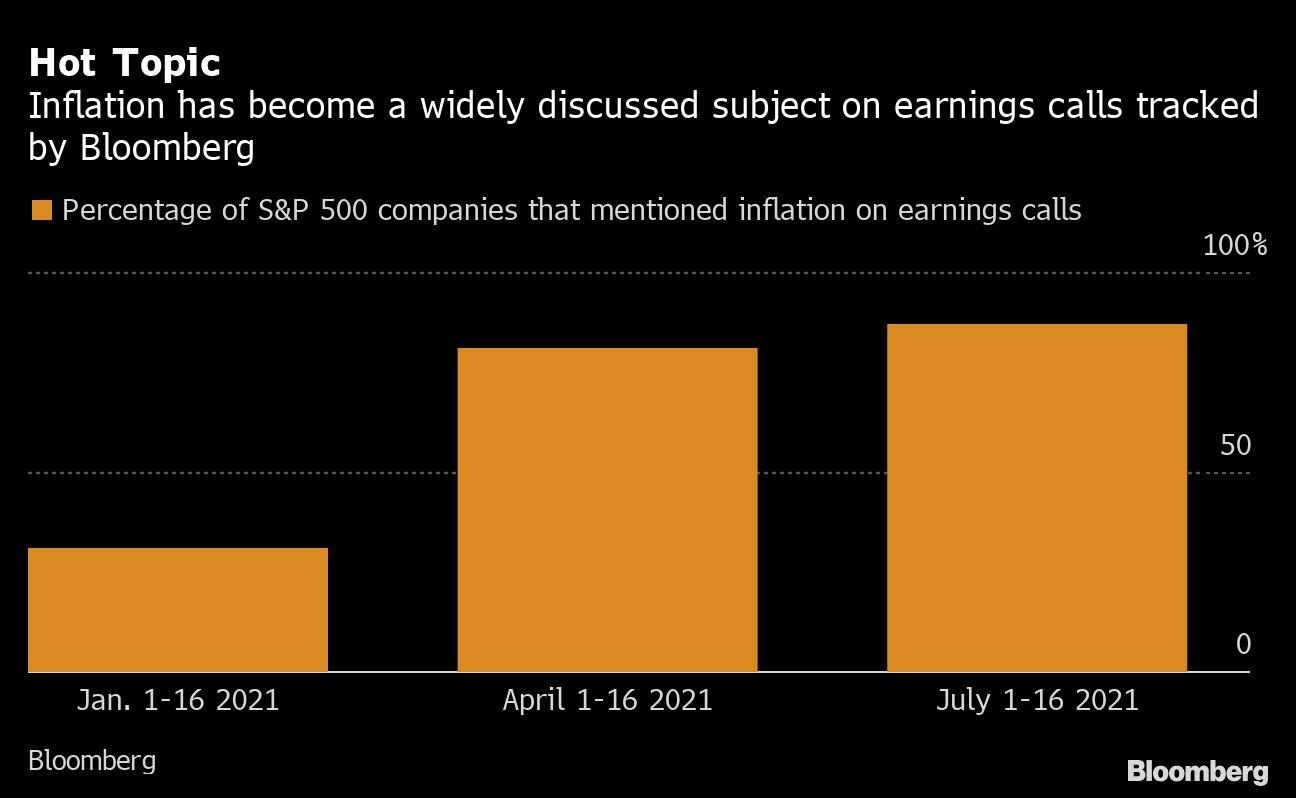 inflation view companies sunny fed