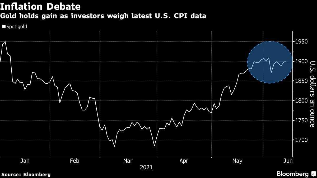 investors gold gain inflation weigh