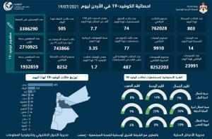 jordan covid fatalities cases sees