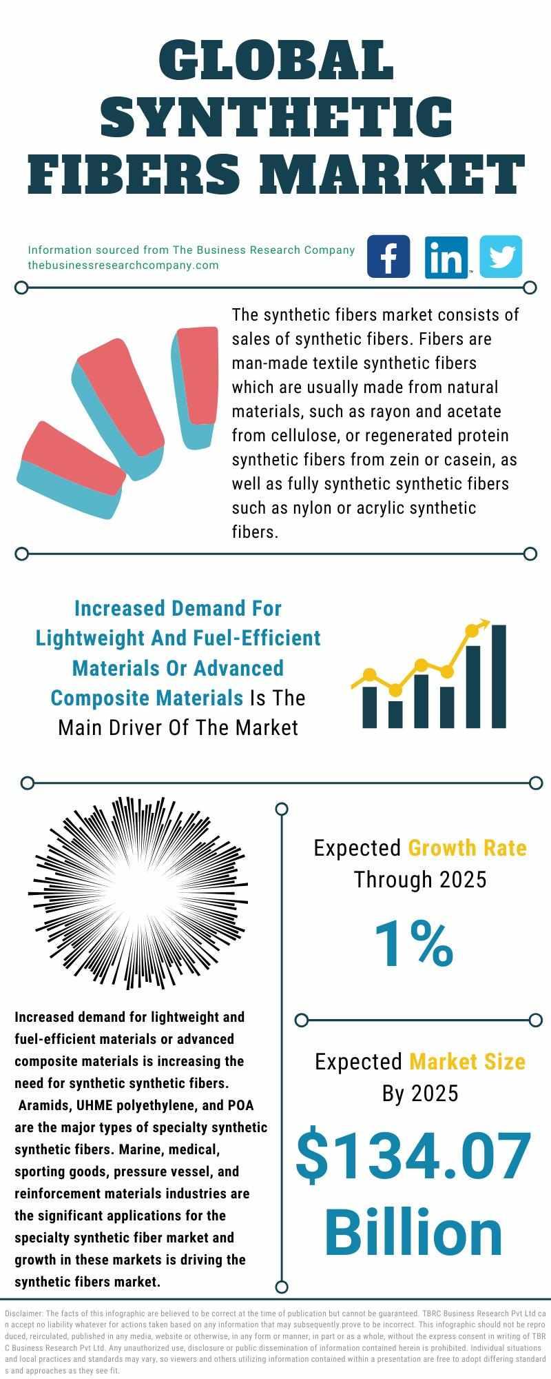 market, global, report, fibers, synthetic,