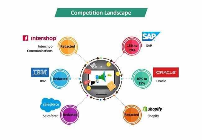 mena, demand, proliferation, cloud, technology,