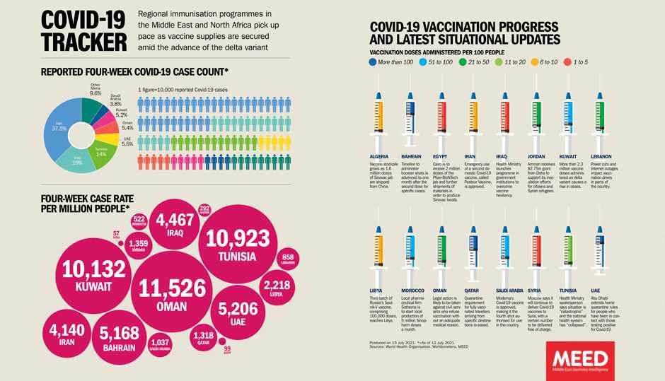 mena vaccine covid tracker meed
