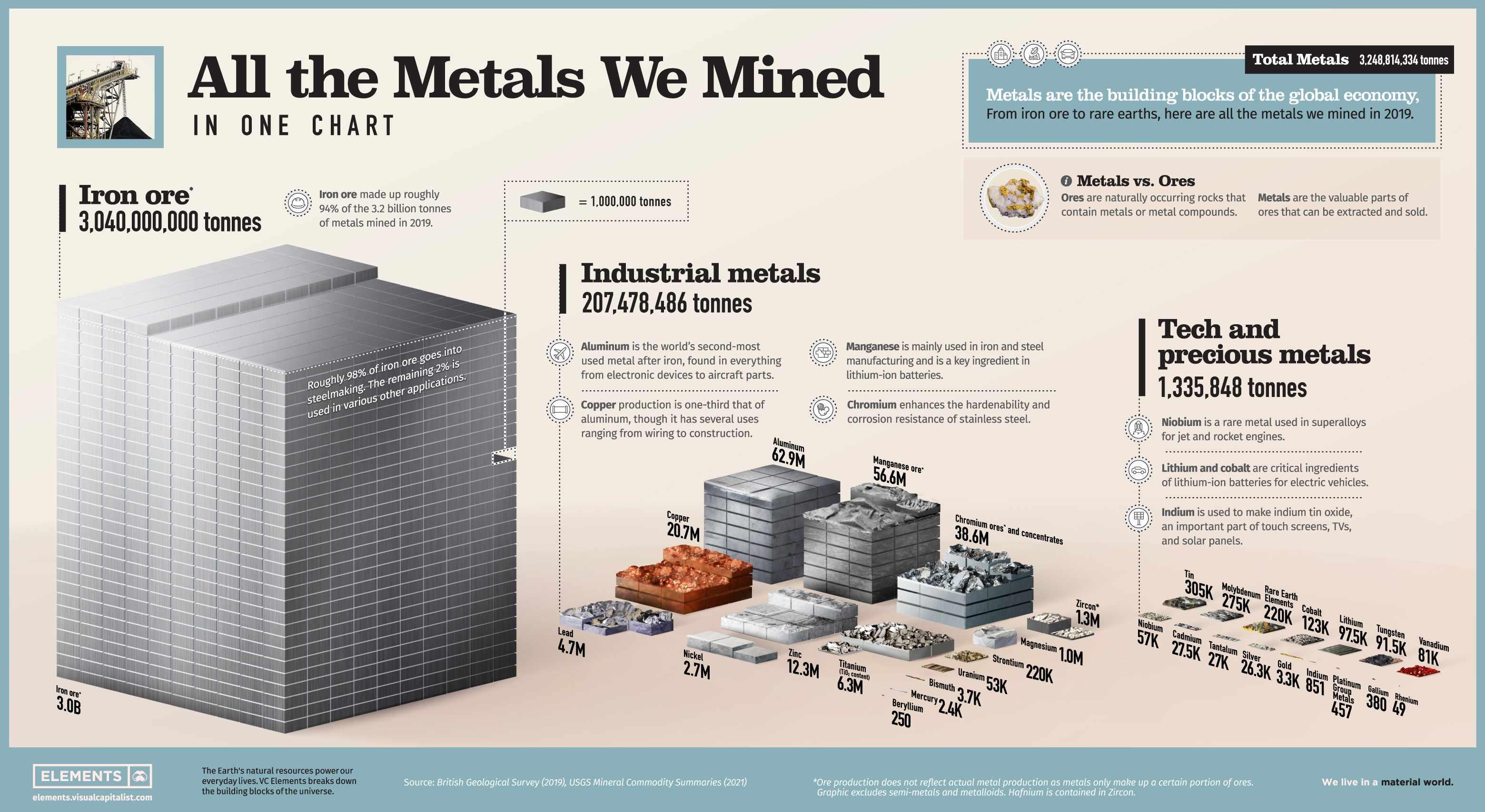 metals, metal, materials, mined,