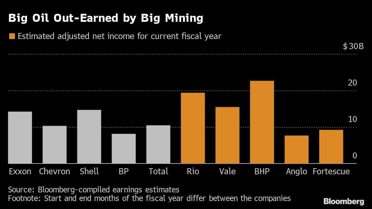 mining profits metals oil record