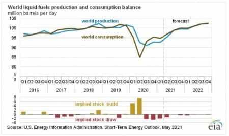 oil beginning super majors wrongplease