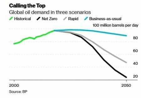 oil demand markets supply crisis