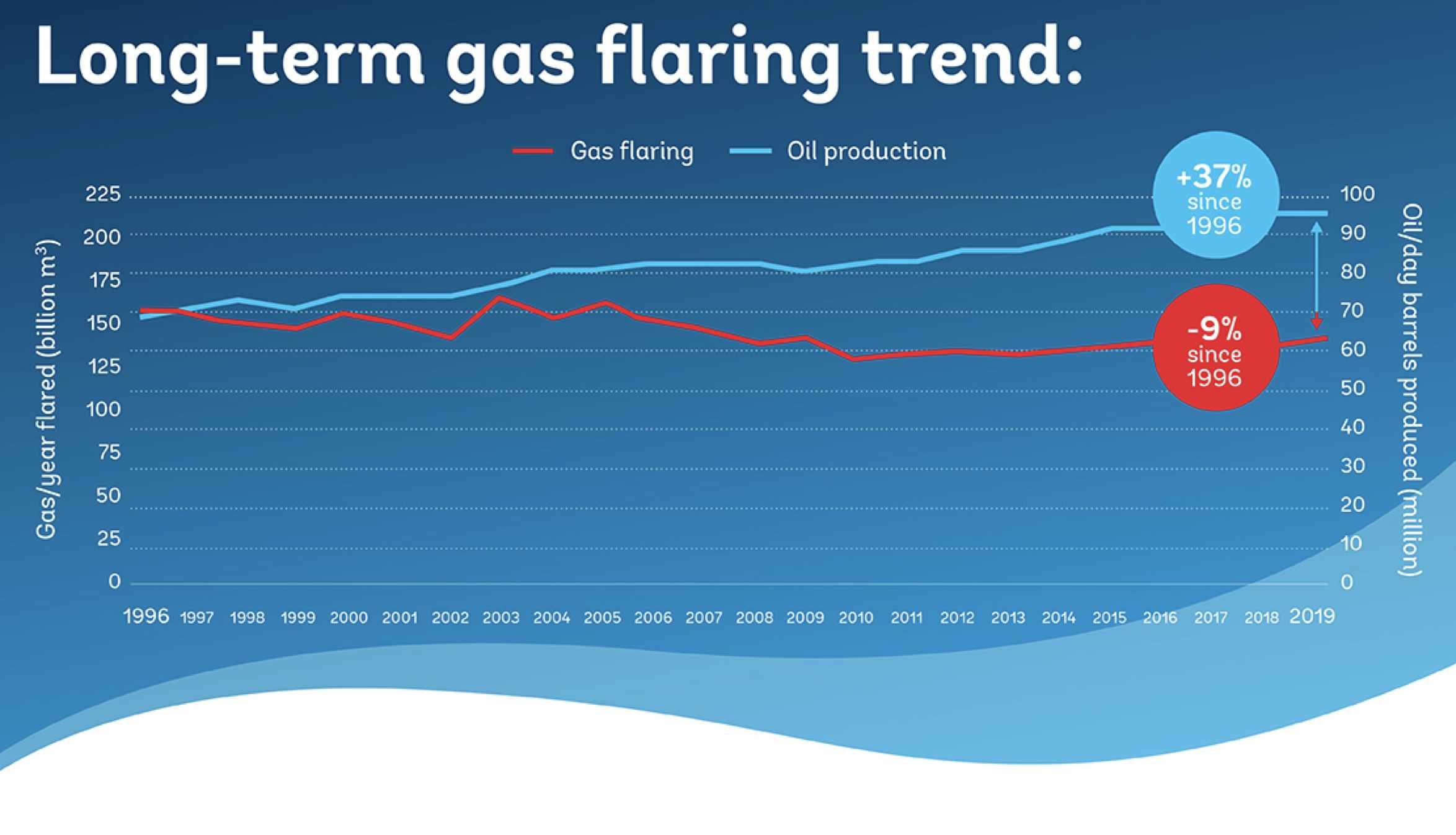 oil gas routine flaring