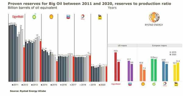 oil reserves proven discoveries output