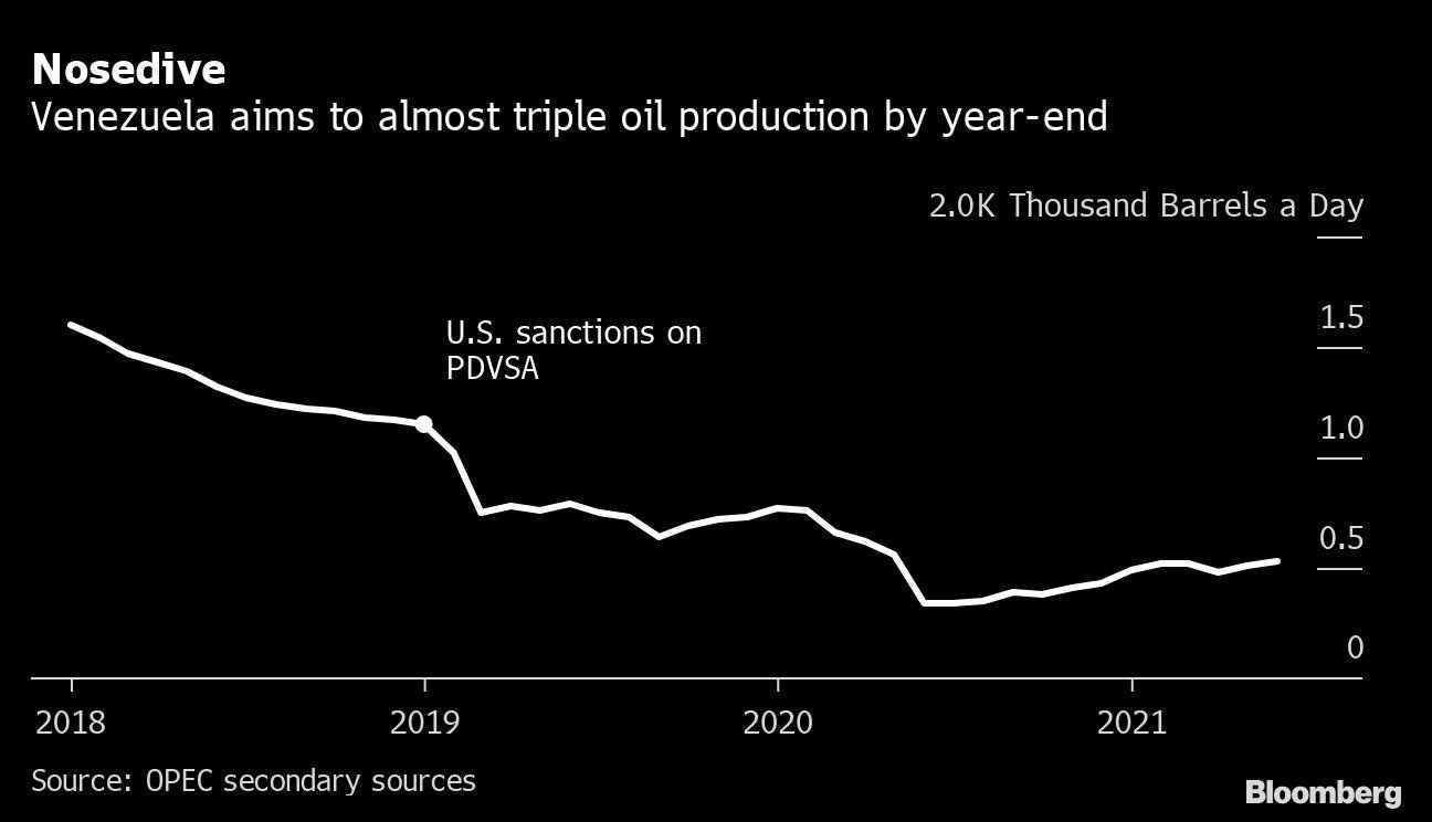 oil venezuela sanctions import snubs