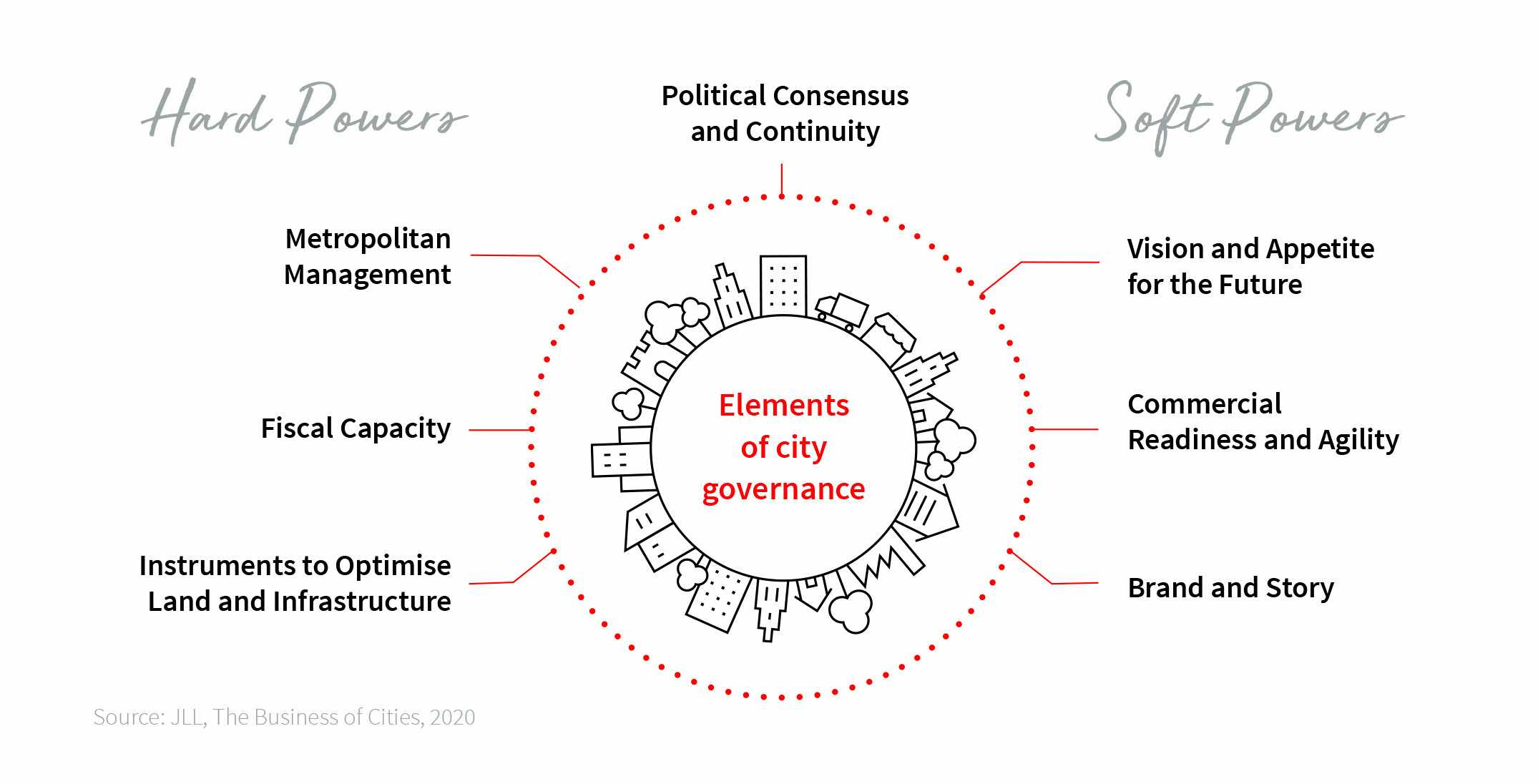 pandemic governance city principles good