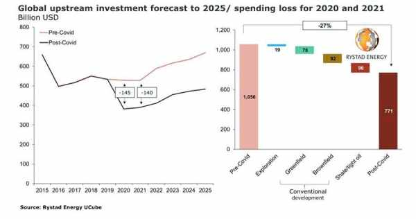pandemic levels investments spending upstream