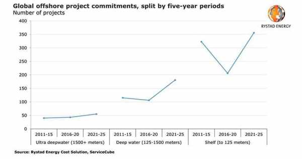 record commitments project offshore water