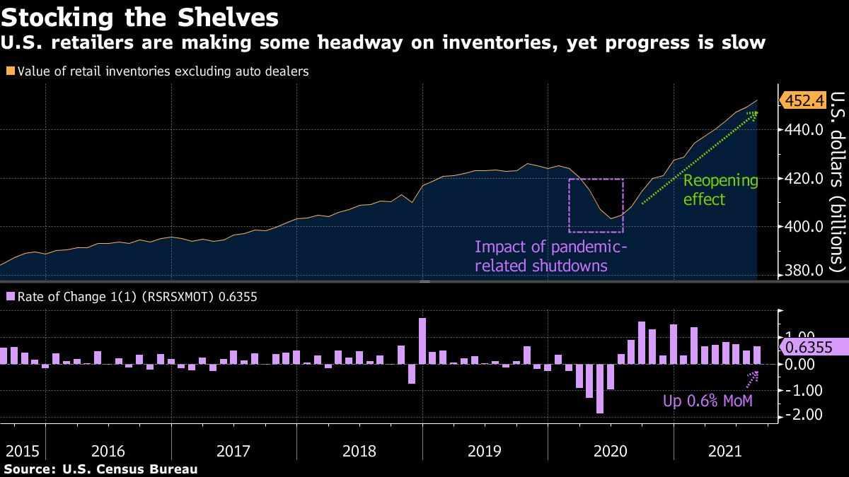 retailers, inventories, progress, were, contending,
